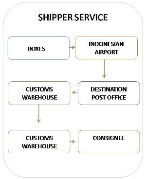 Bali Iron Art Air Freight Route graphic