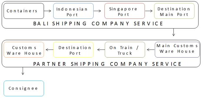 Bali Iron Art Full Container Route graphic