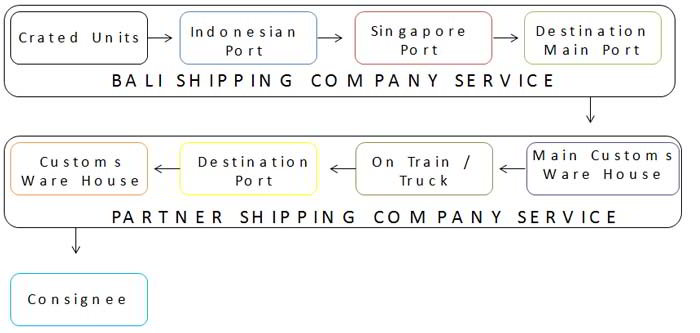 Bali Iron Art Less Container Load Route graphic
